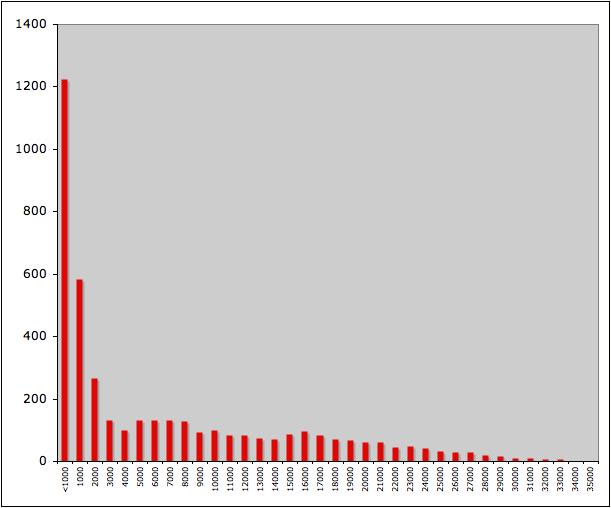 1000-Band Analysis of GE2010 Votes per PPC
